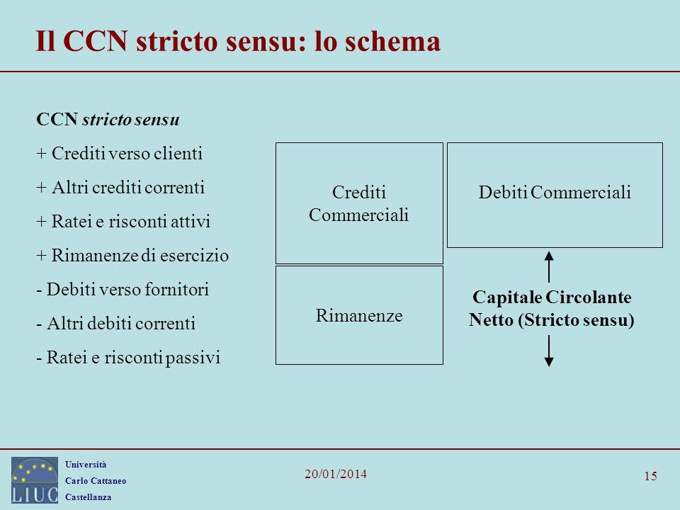 Il CCN stricto sensu: lo schema