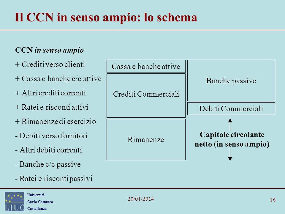 Il CCN in senso ampio: lo schema