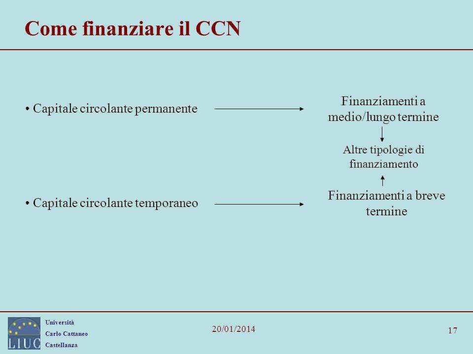 Come finanziare il CCN Finanziamenti a medio/lungo termine