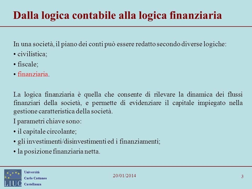 Dalla logica contabile alla logica finanziaria