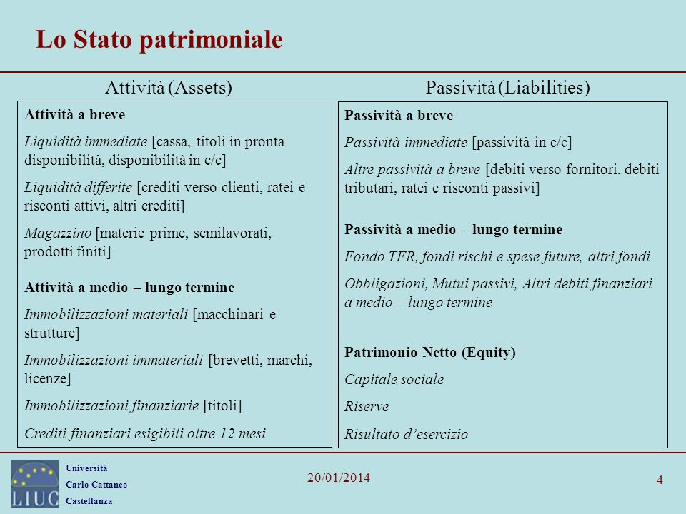 Passività (Liabilities)