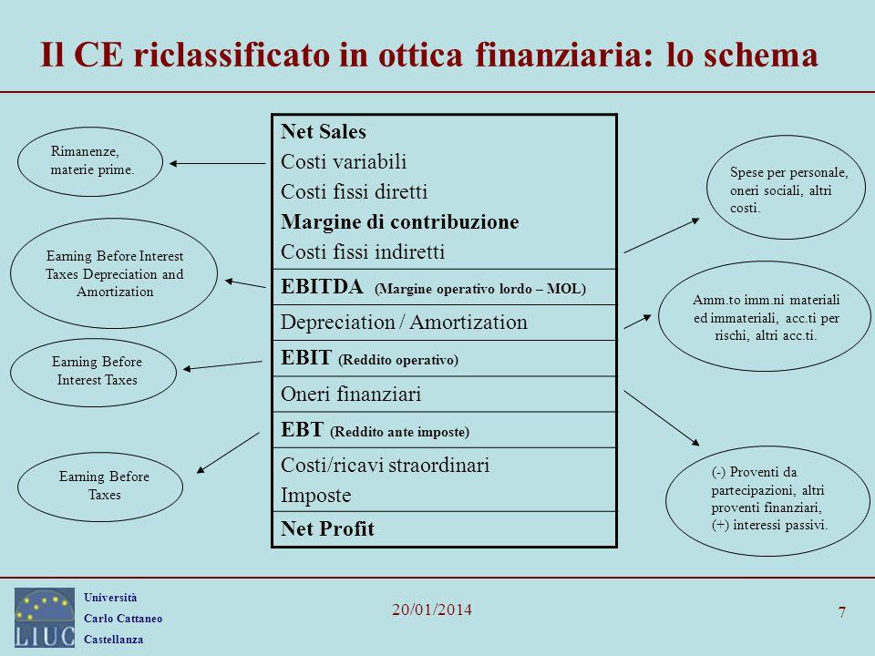 Il CE riclassificato in ottica finanziaria: lo schema