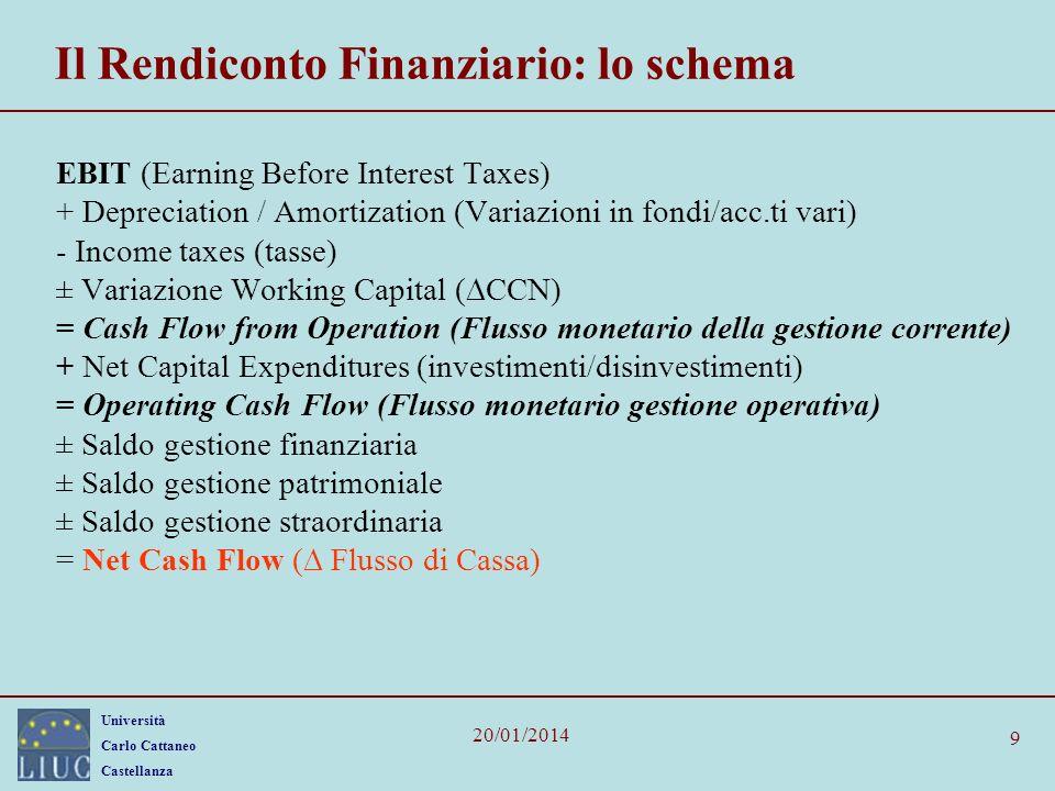 Il Rendiconto Finanziario: lo schema