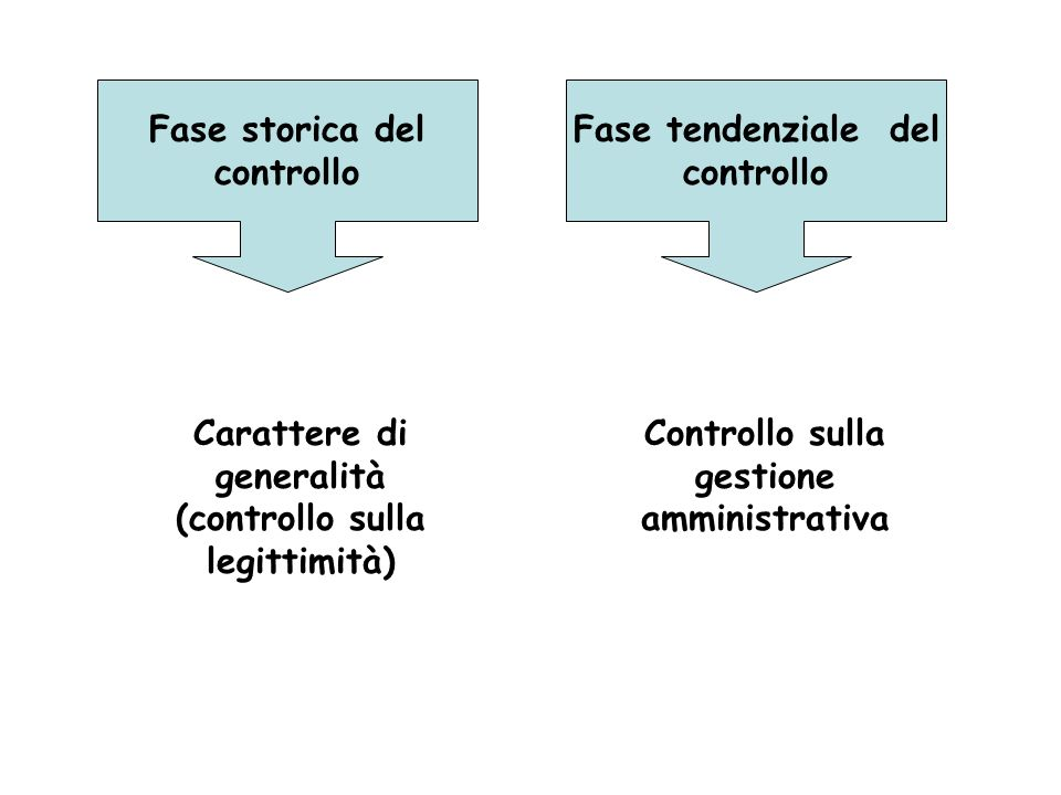 Carattere di generalità (controllo sulla legittimità)