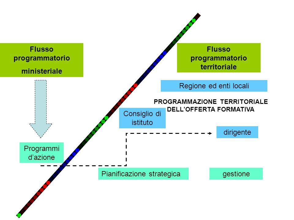 Flusso programmatorio ministeriale Flusso programmatorio territoriale