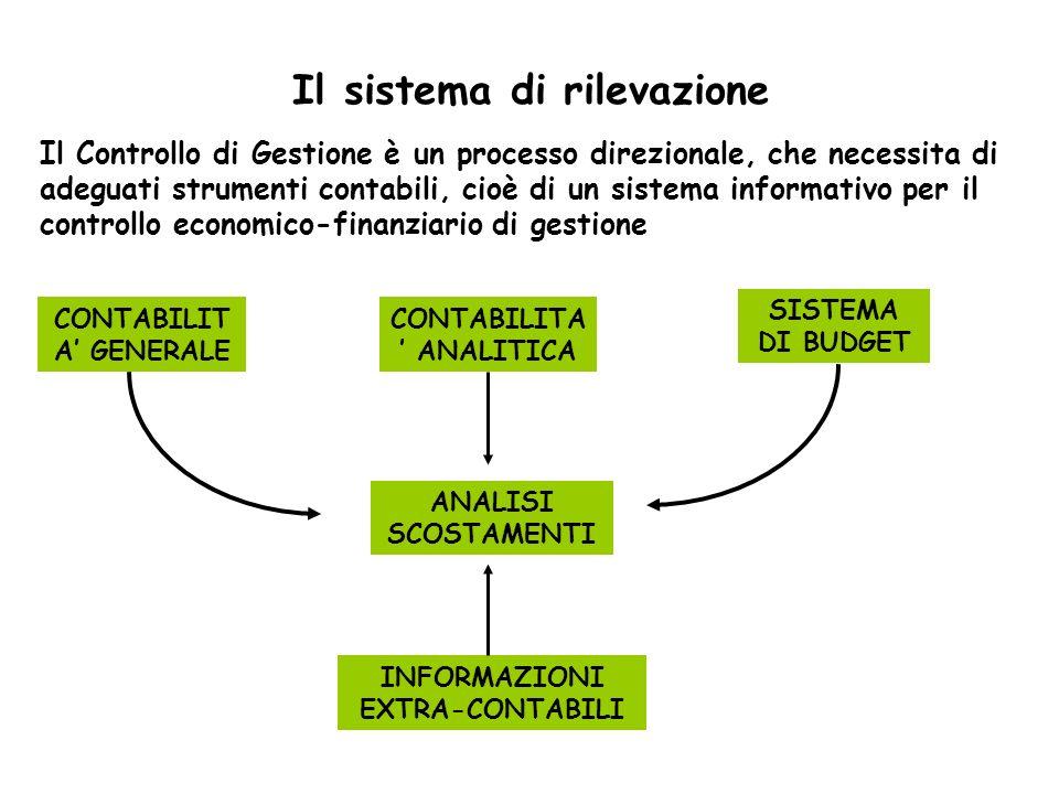 Il sistema di rilevazione