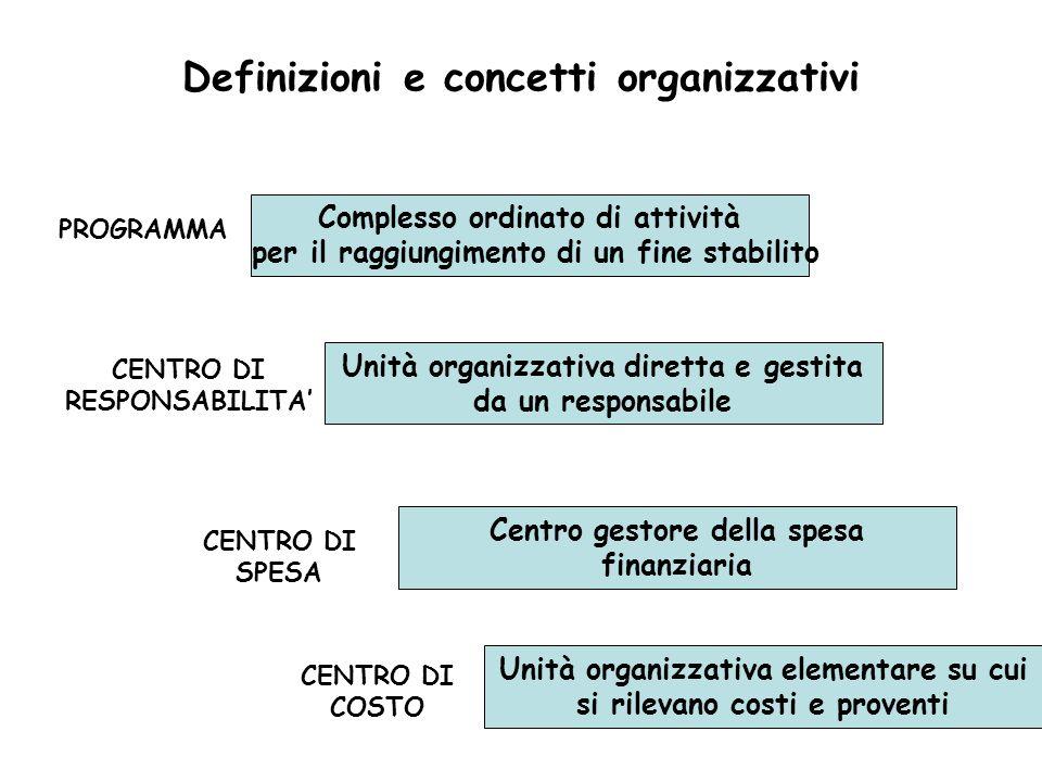 Definizioni e concetti organizzativi
