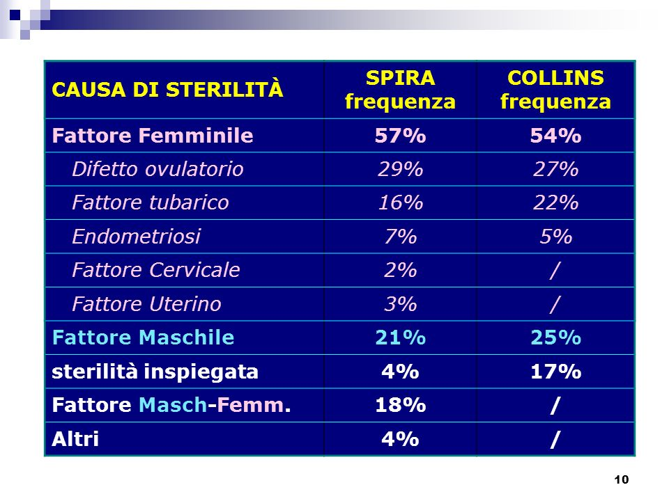 CAUSA DI STERILITÀ SPIRA. frequenza. COLLINS. Fattore Femminile. 57% 54% Difetto ovulatorio. 29%