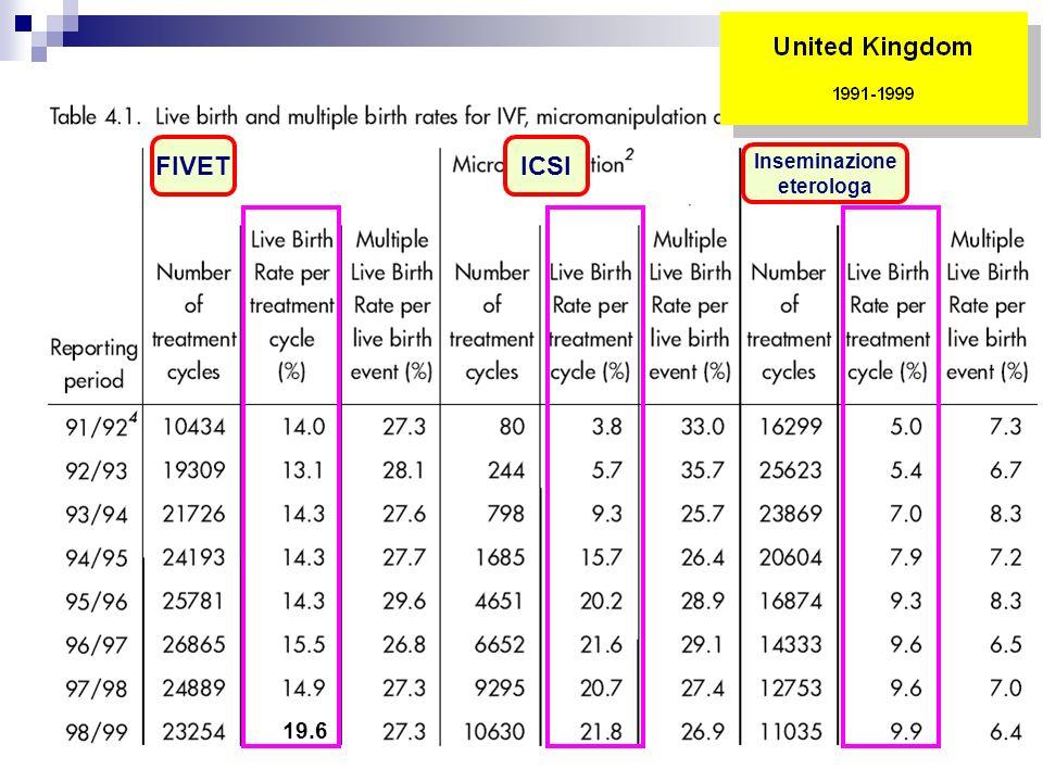 FIVET ICSI Inseminazione eterologa 19.6