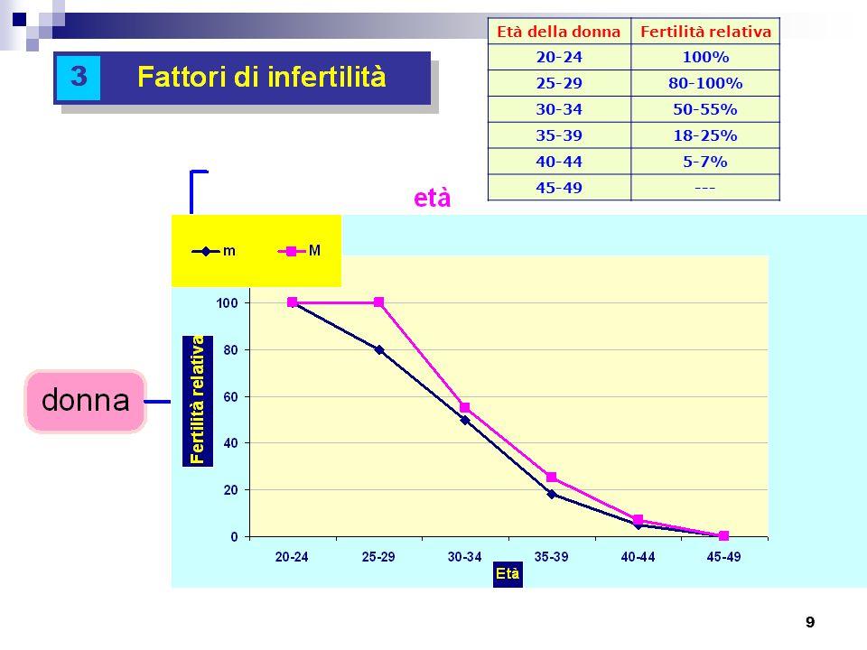 Età della donnaFertilità relativa. 20-24. 100% 25-29. 80-100% 30-34. 50-55% 35-39. 18-25% 40-44. 5-7%