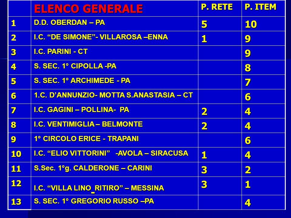 ELENCO GENERALE 5 10 9 8 7 P. RETE P. ITEM 1 2 3 4 6 11 12 13