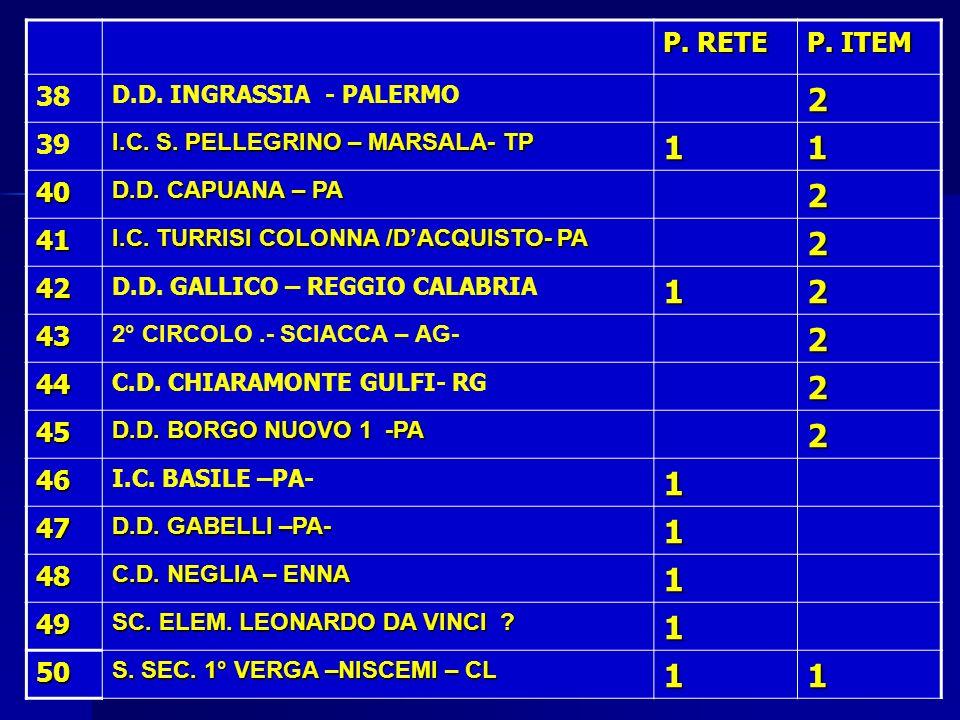 P. RETE P. ITEM. 38. D.D. INGRASSIA - PALERMO. 2. 39. I.C. S. PELLEGRINO – MARSALA- TP. 1. 40.