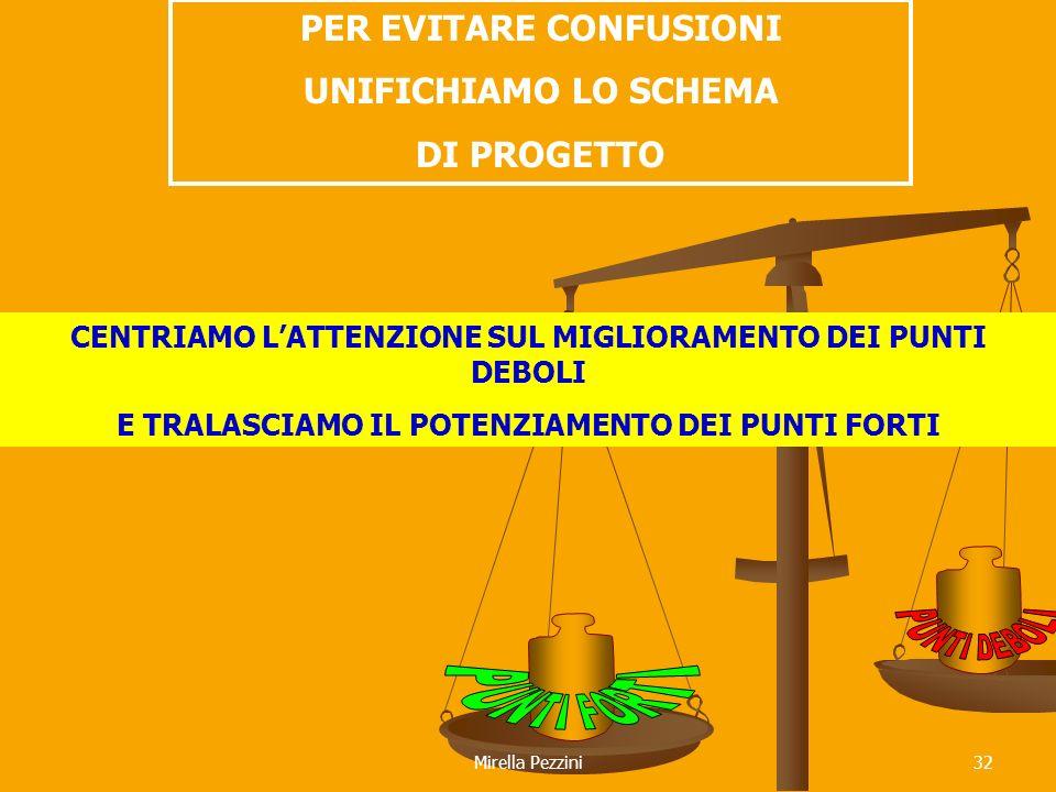 PER EVITARE CONFUSIONI UNIFICHIAMO LO SCHEMA DI PROGETTO