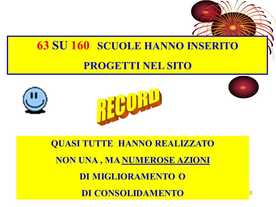 RECORD 63 SU 160 SCUOLE HANNO INSERITO PROGETTI NEL SITO