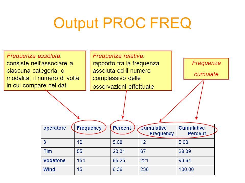 Output PROC FREQ Frequenza assoluta: consiste nell'associare a ciascuna categoria, o modalità, il numero di volte in cui compare nei dati.