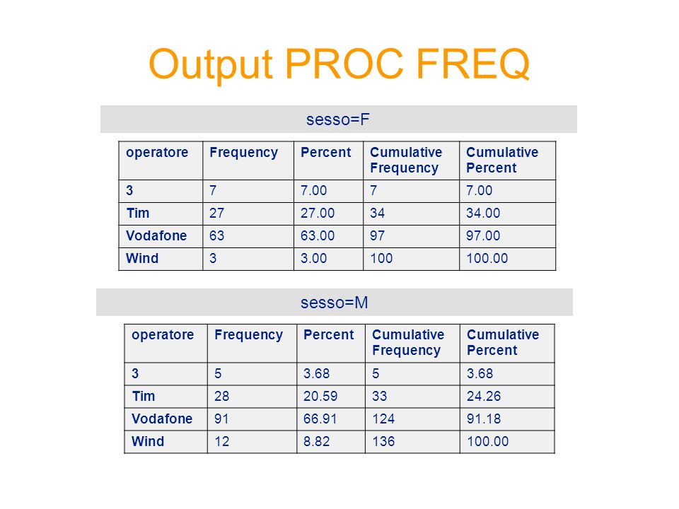 Output PROC FREQ sesso=F sesso=M operatore Frequency Percent