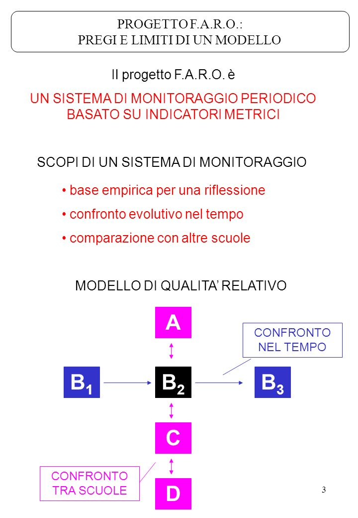A B1 B2 B3 C D PROGETTO F.A.R.O.: PREGI E LIMITI DI UN MODELLO