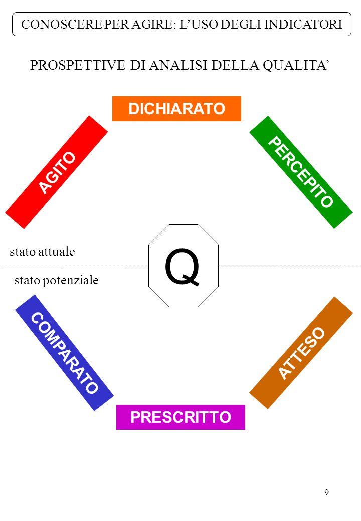 Q DICHIARATO PERCEPITO AGITO COMPARATO ATTESO PRESCRITTO