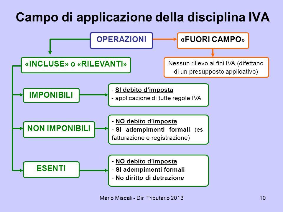 Campo di applicazione della disciplina IVA