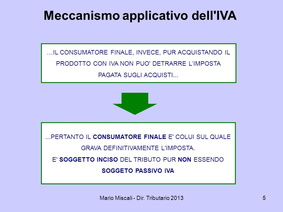 Meccanismo applicativo dell IVA