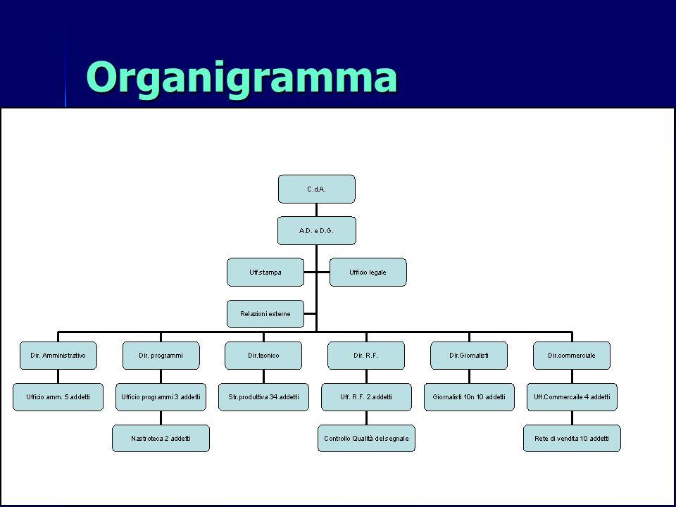 OrganigrammaNel 2° periodo è possibile delineare un organigramma complesso: ORGANI DI LINE. - CdA: definisce politica e mission aziendale;
