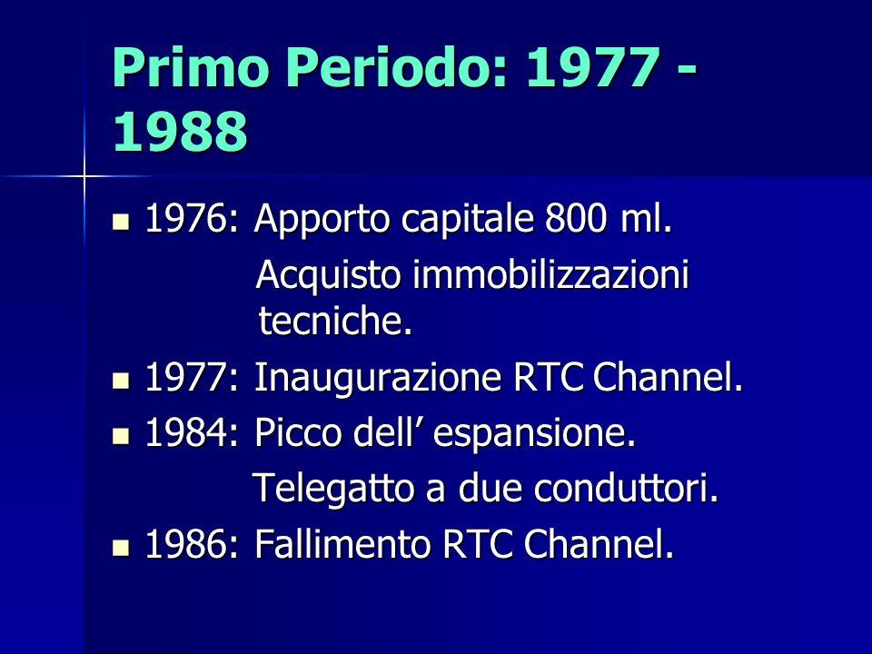 Primo Periodo: 1977 - 1988 1976: Apporto capitale 800 ml.
