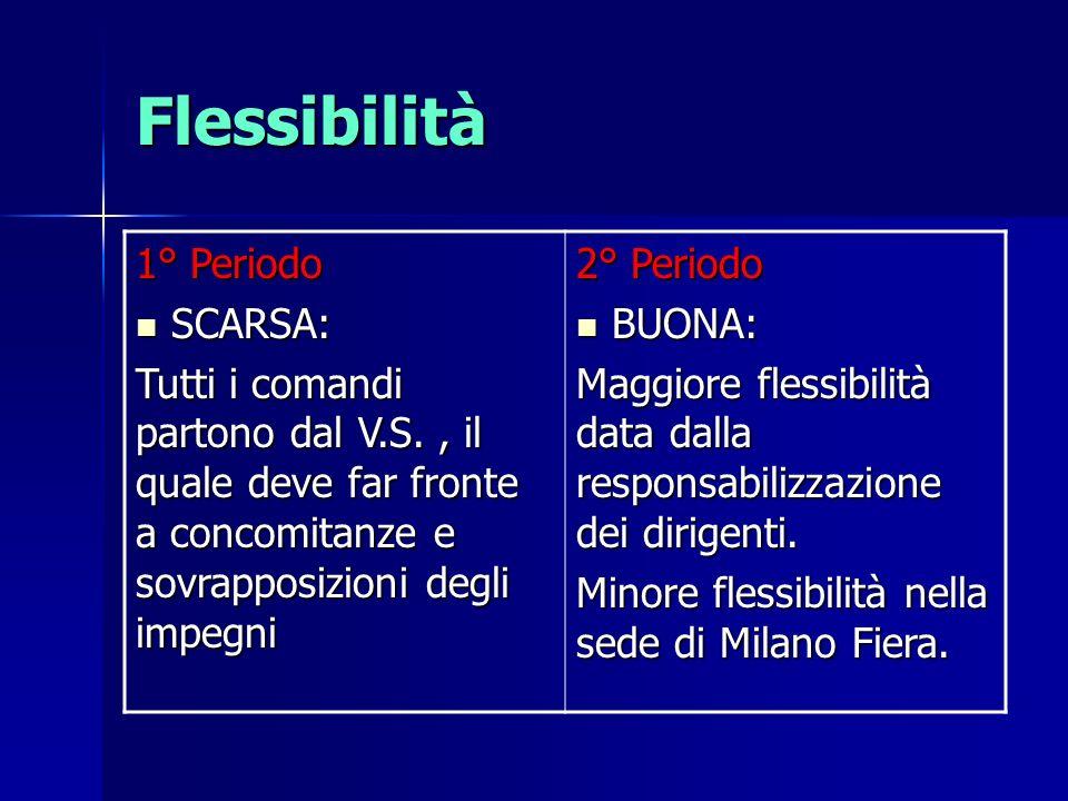 Flessibilità 1° Periodo SCARSA: