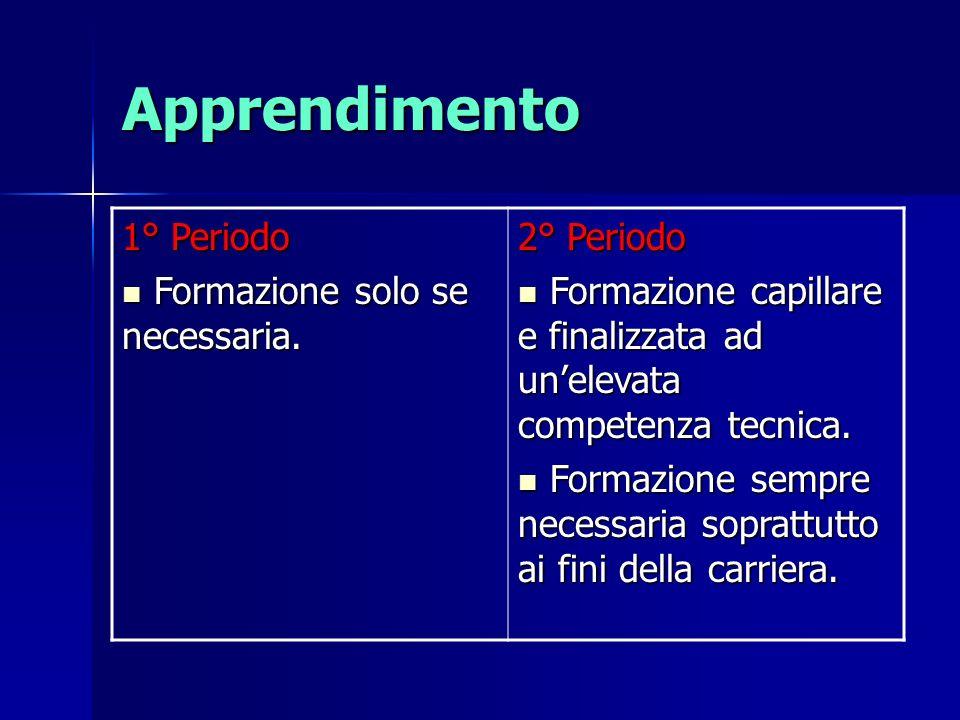 Apprendimento 1° Periodo Formazione solo se necessaria. 2° Periodo