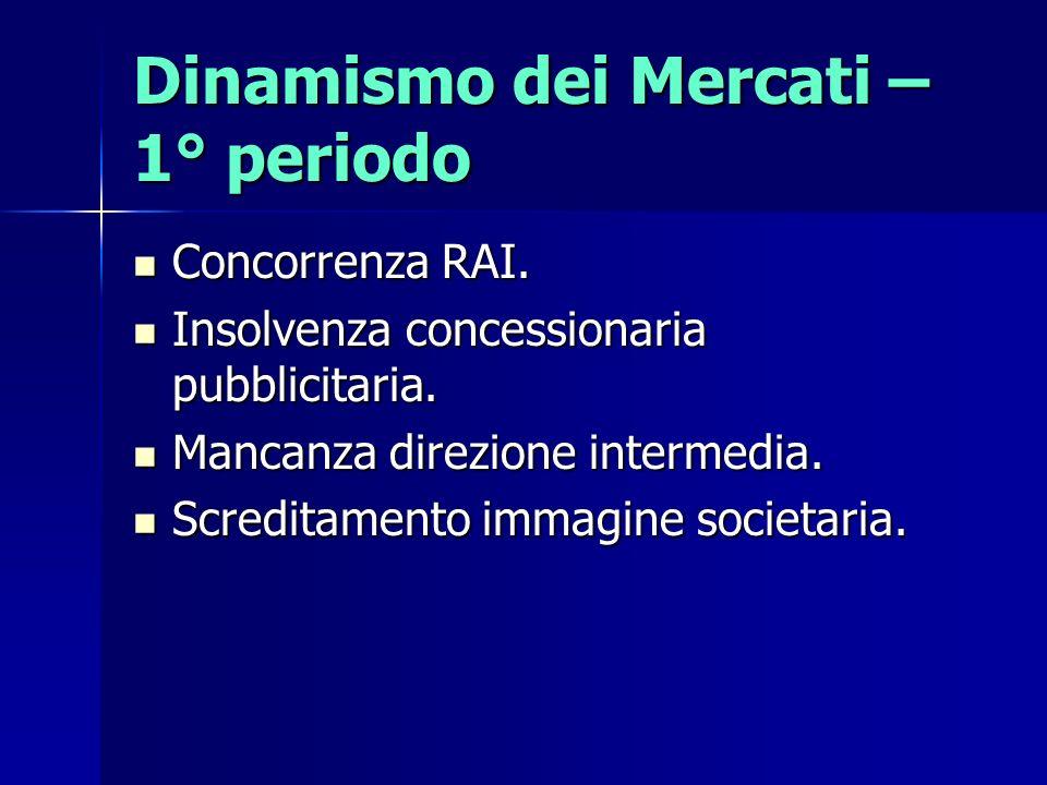 Dinamismo dei Mercati – 1° periodo