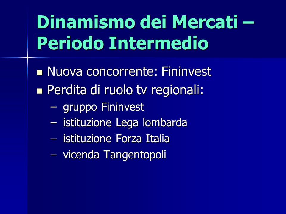 Dinamismo dei Mercati – Periodo Intermedio
