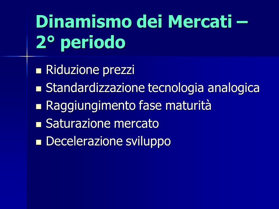 Dinamismo dei Mercati – 2° periodo
