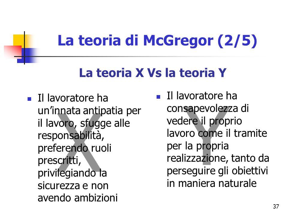 La teoria X Vs la teoria Y