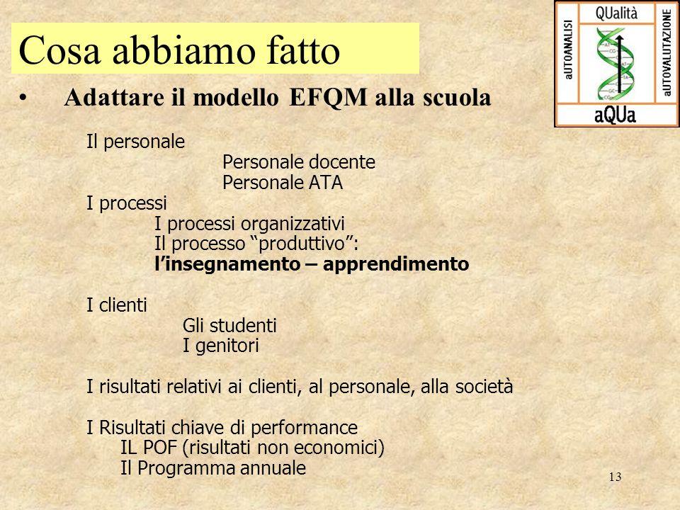 Cosa abbiamo fatto Adattare il modello EFQM alla scuola Il personale