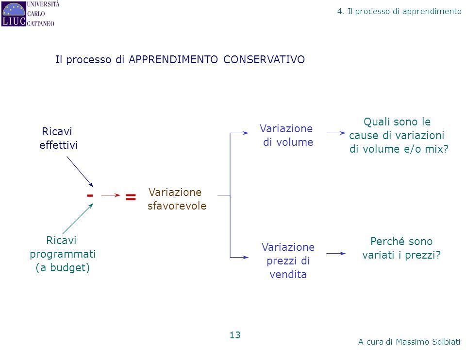 - = Il processo di APPRENDIMENTO CONSERVATIVO Ricavi effettivi