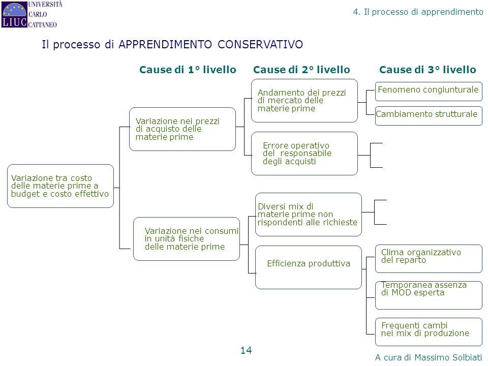 Il processo di APPRENDIMENTO CONSERVATIVO