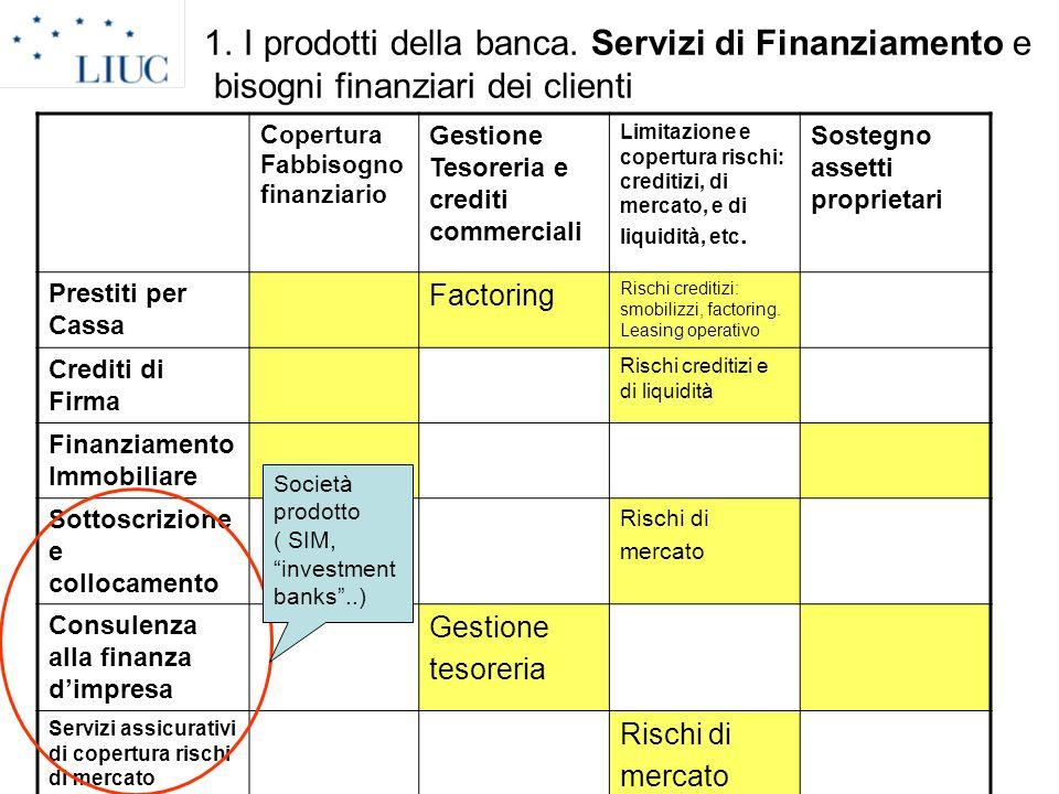 1. I prodotti della banca. Servizi di Finanziamento e bisogni finanziari dei clienti
