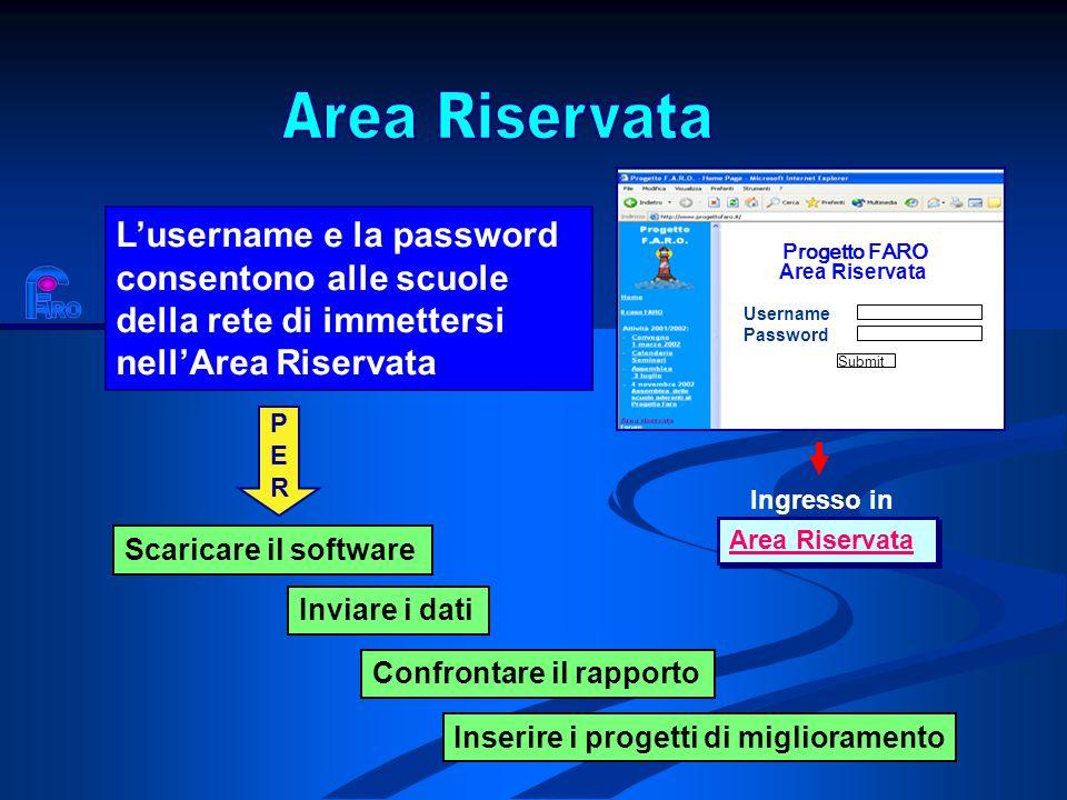 Area Riservata Progetto FARO. Username. Area Riservata. Password. Submit.