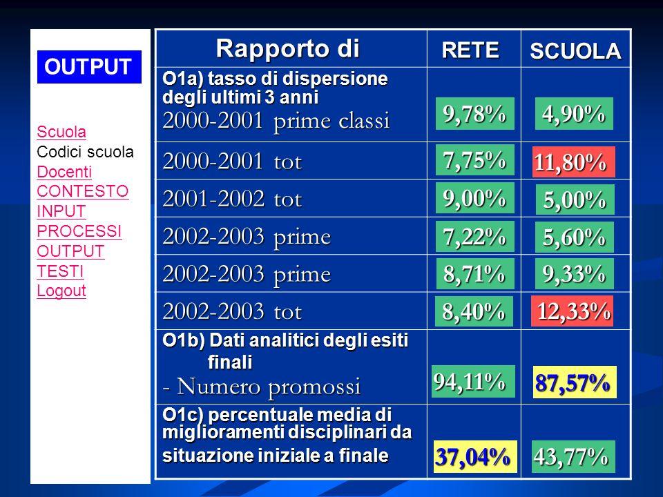 Rapporto di 2000-2001 tot 2001-2002 tot 2002-2003 prime 2002-2003 tot