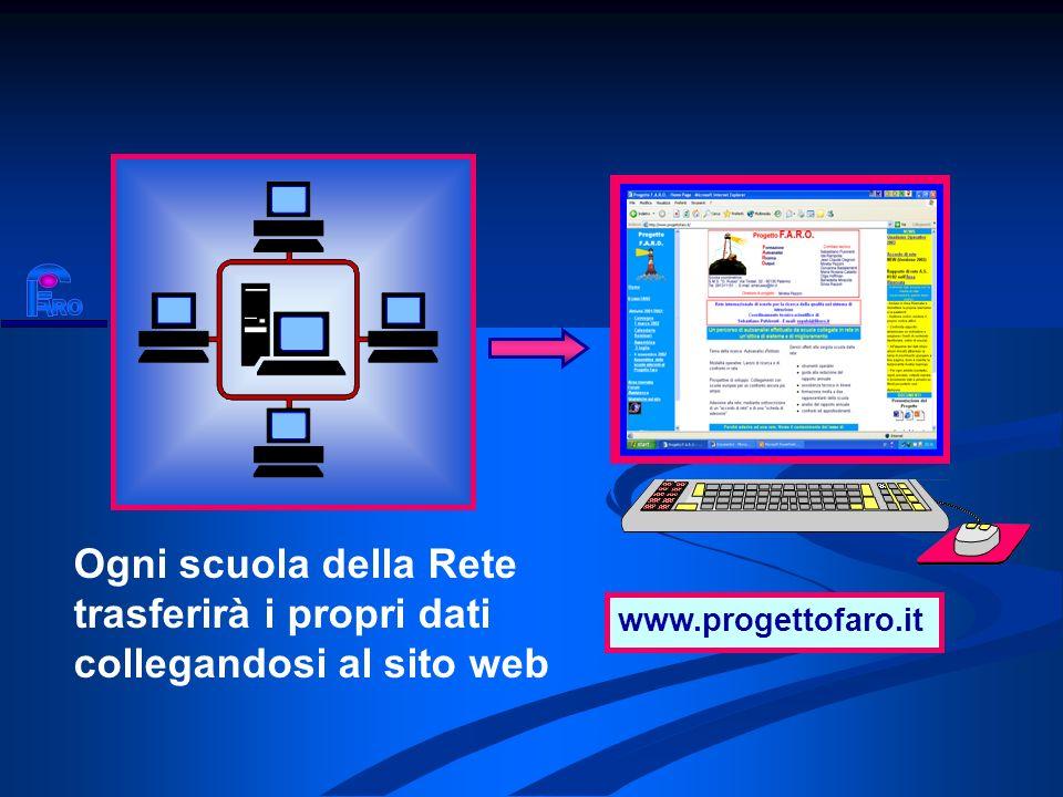 RO www.progettofaro.it. Ogni scuola della Rete trasferirà i propri dati collegandosi al sito web.
