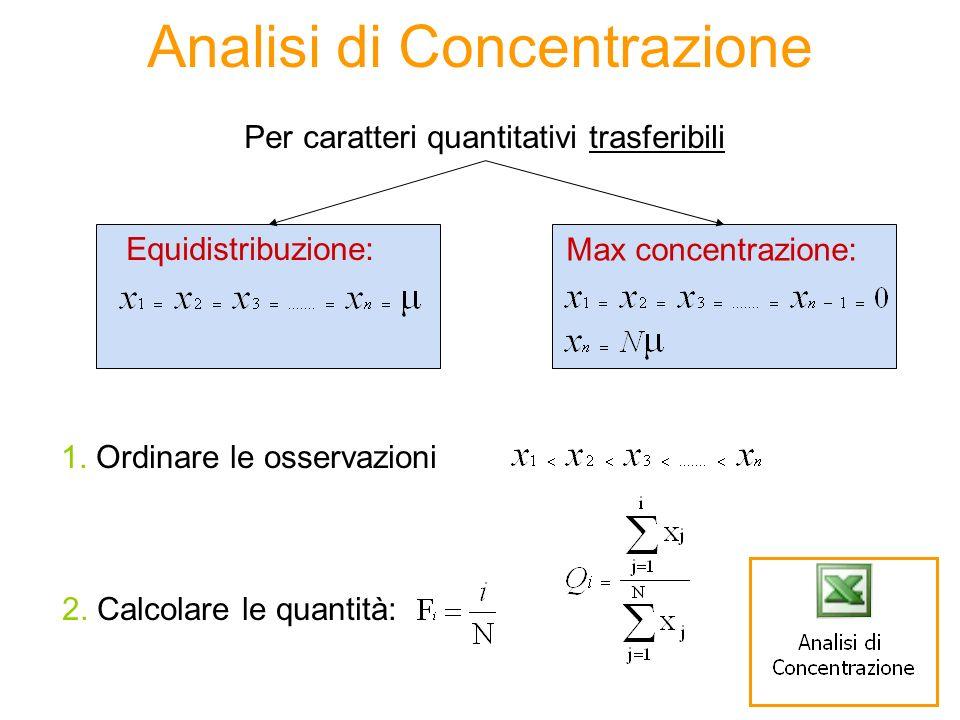 Analisi di Concentrazione