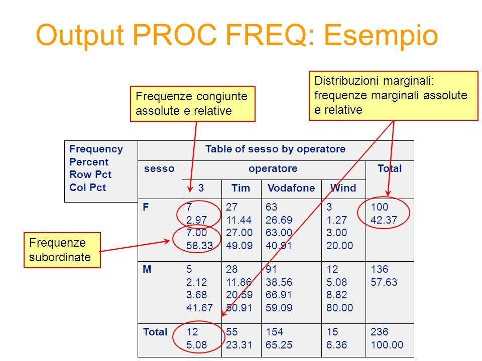 Output PROC FREQ: Esempio