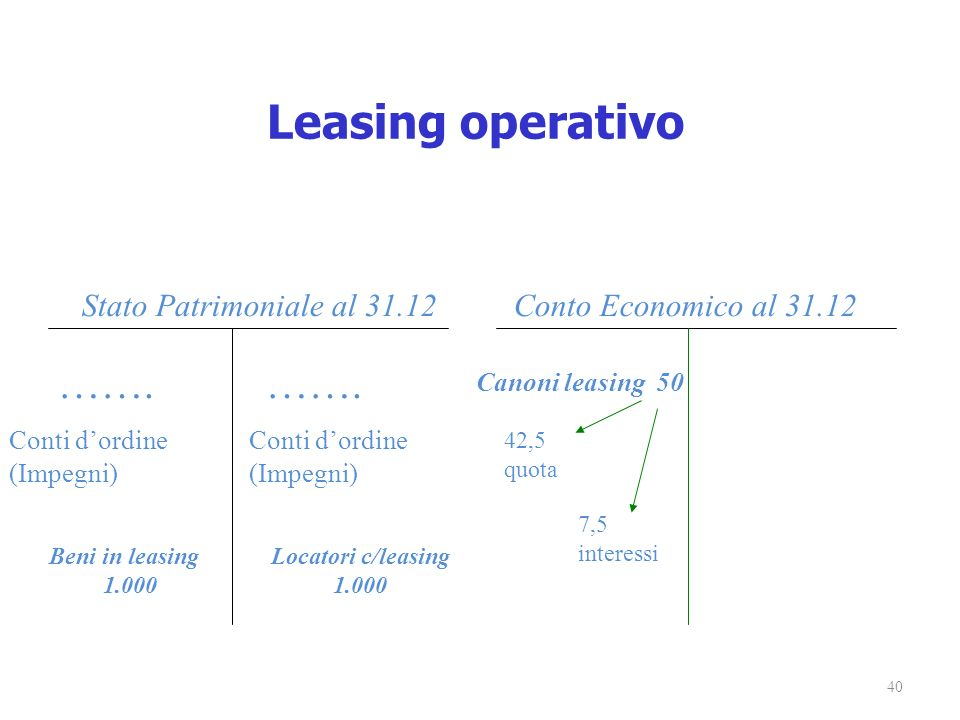 Leasing operativo ……. ……. Stato Patrimoniale al 31.12