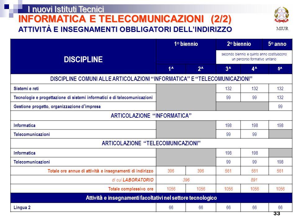 INFORMATICA E TELECOMUNICAZIONI (2/2) ATTIVITÀ E INSEGNAMENTI OBBLIGATORI DELL'INDIRIZZO