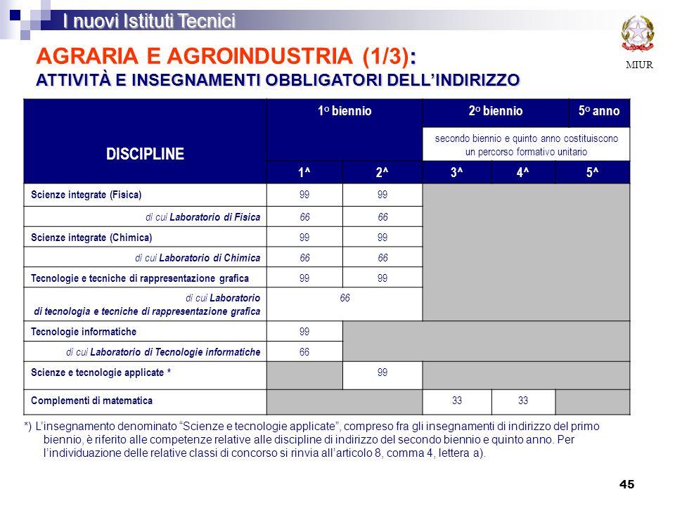 AGRARIA E AGROINDUSTRIA (1/3): ATTIVITÀ E INSEGNAMENTI OBBLIGATORI DELL'INDIRIZZO