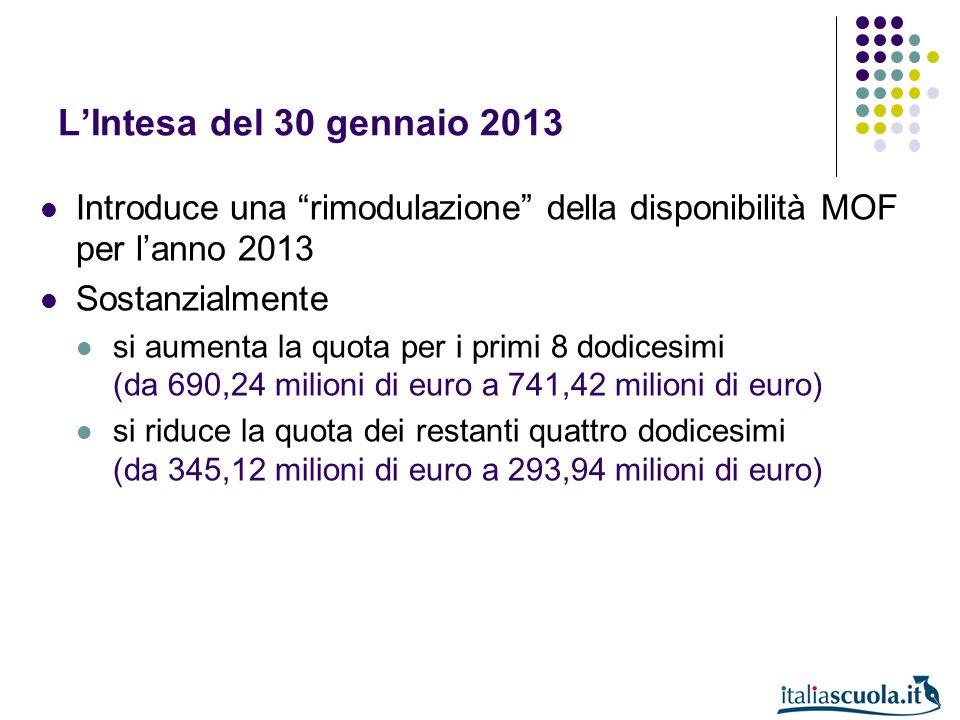 L'Intesa del 30 gennaio 2013 Introduce una rimodulazione della disponibilità MOF per l'anno 2013.