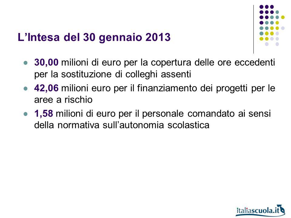 L'Intesa del 30 gennaio 2013 30,00 milioni di euro per la copertura delle ore eccedenti per la sostituzione di colleghi assenti.