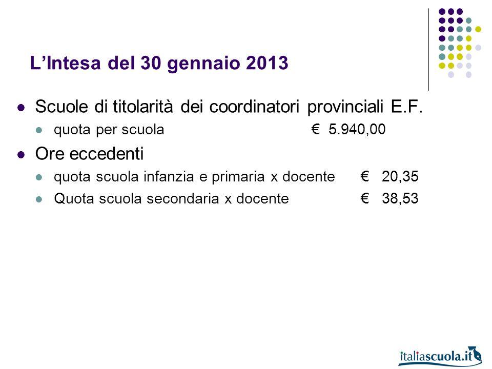 L'Intesa del 30 gennaio 2013 Scuole di titolarità dei coordinatori provinciali E.F. quota per scuola € 5.940,00.