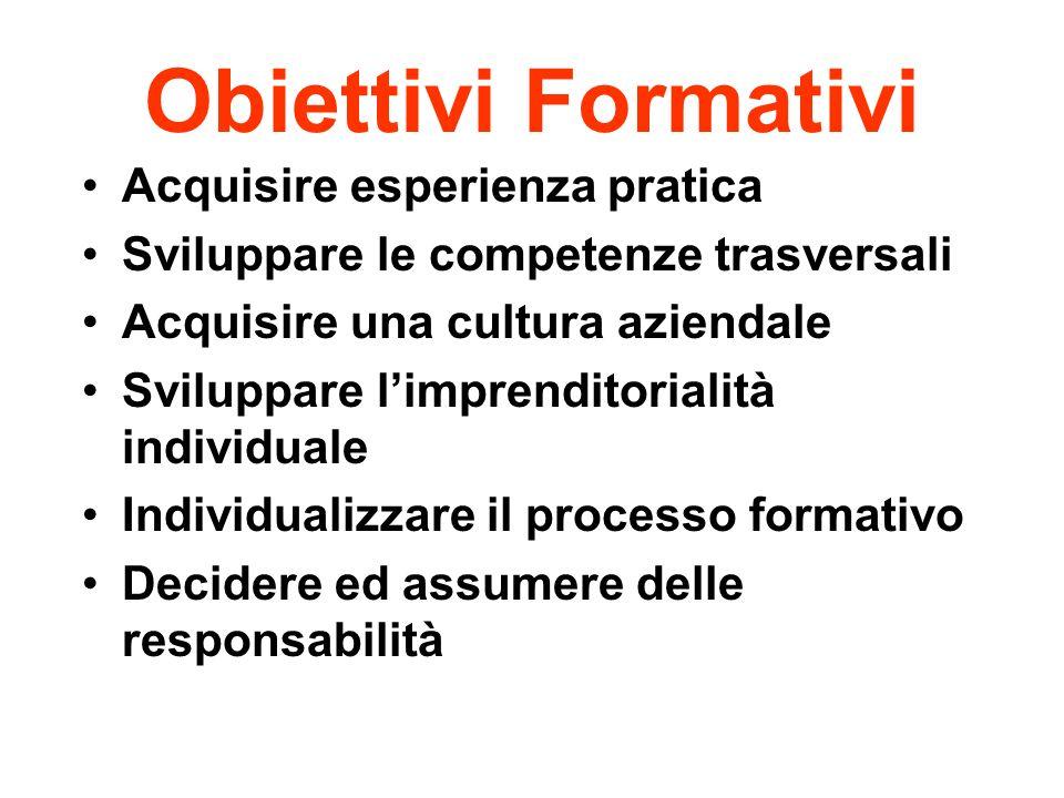 Obiettivi Formativi Acquisire esperienza pratica