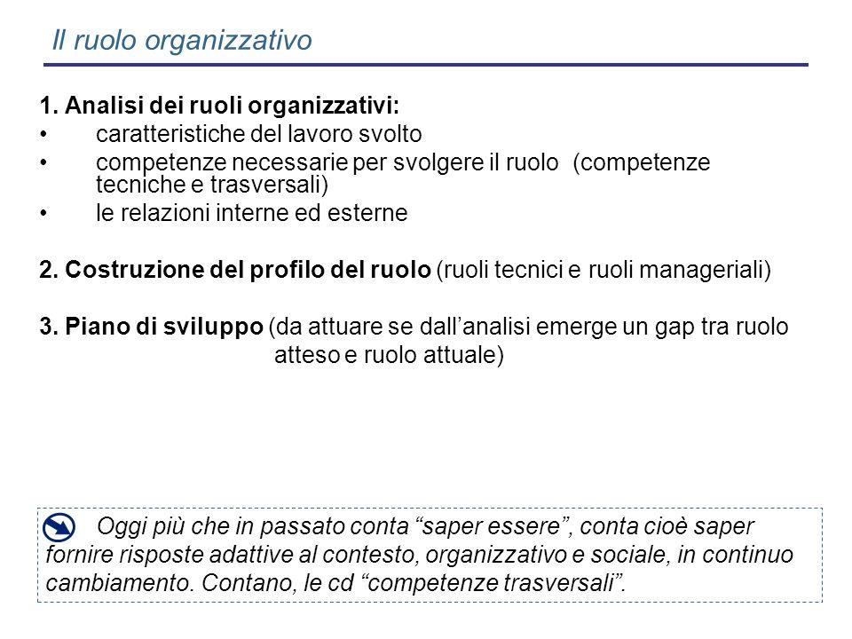 Il ruolo organizzativo