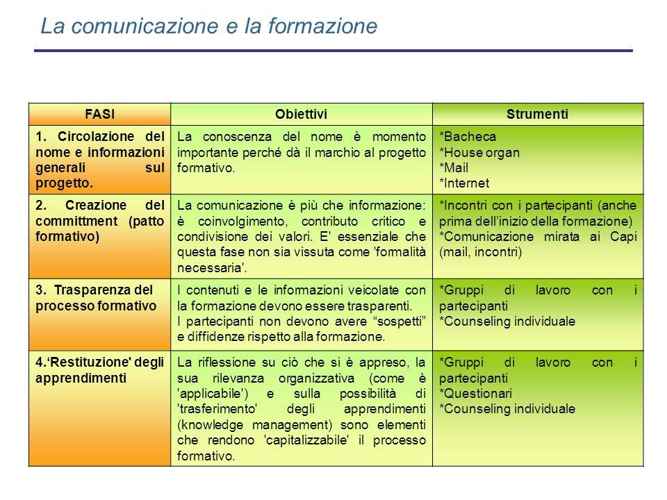 La comunicazione e la formazione